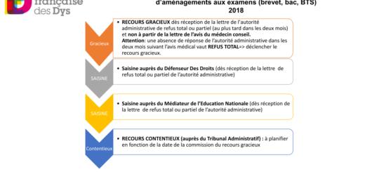 Tdah College2 1024 723 Dyspraxie France Dys